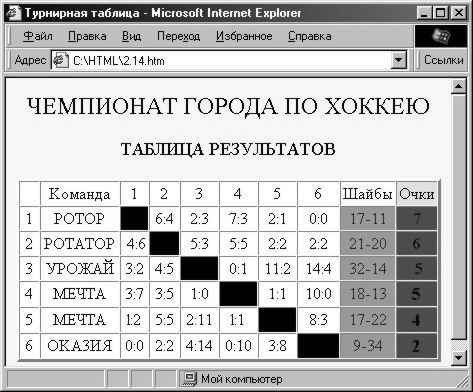 Сервис генерации игровых таблиц для соревнований